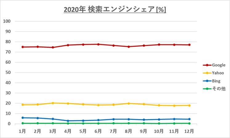 検索エンジン日本シェア画像