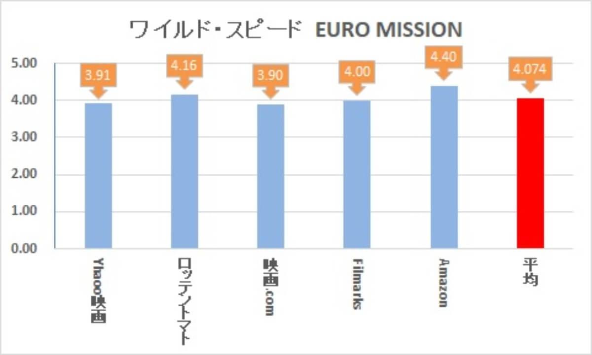 ワイルドスピードEURO MISSION レビューサイトランキング