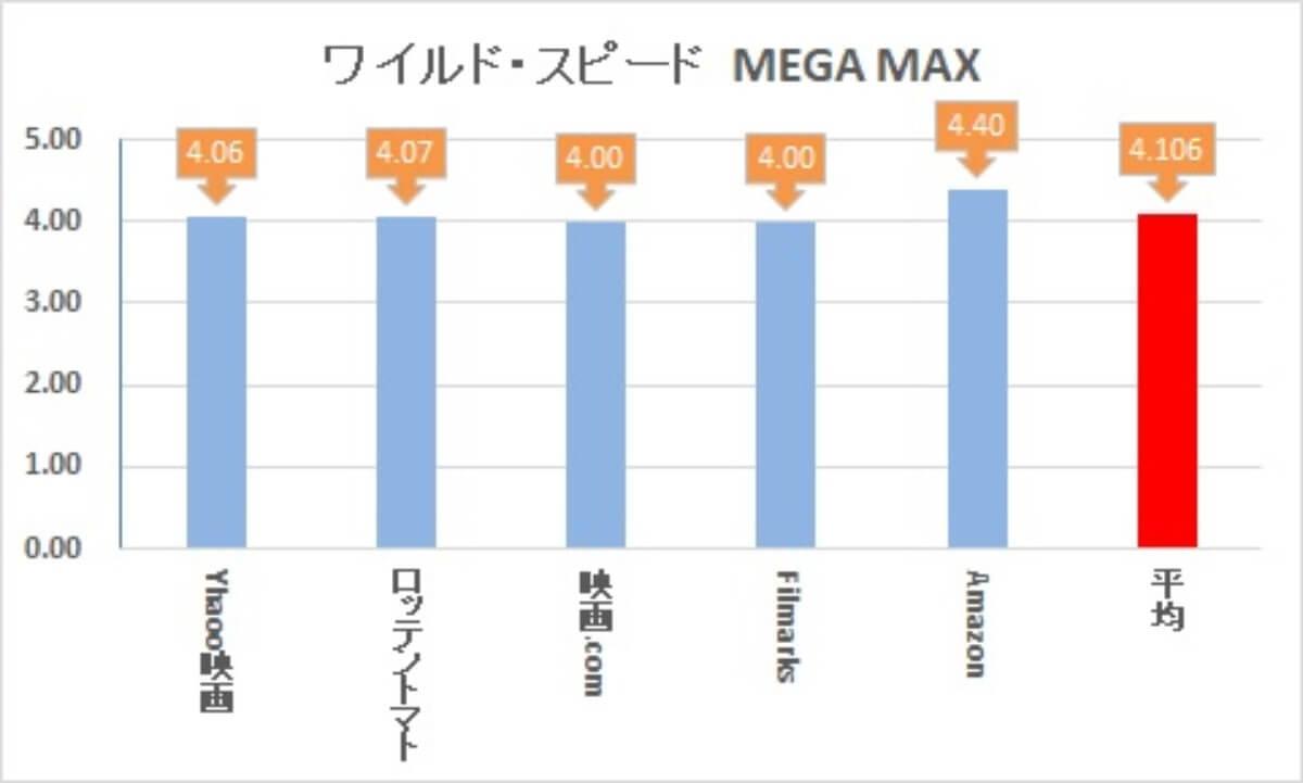 ワイルドスピードMEGA MAX レビューサイトランキング