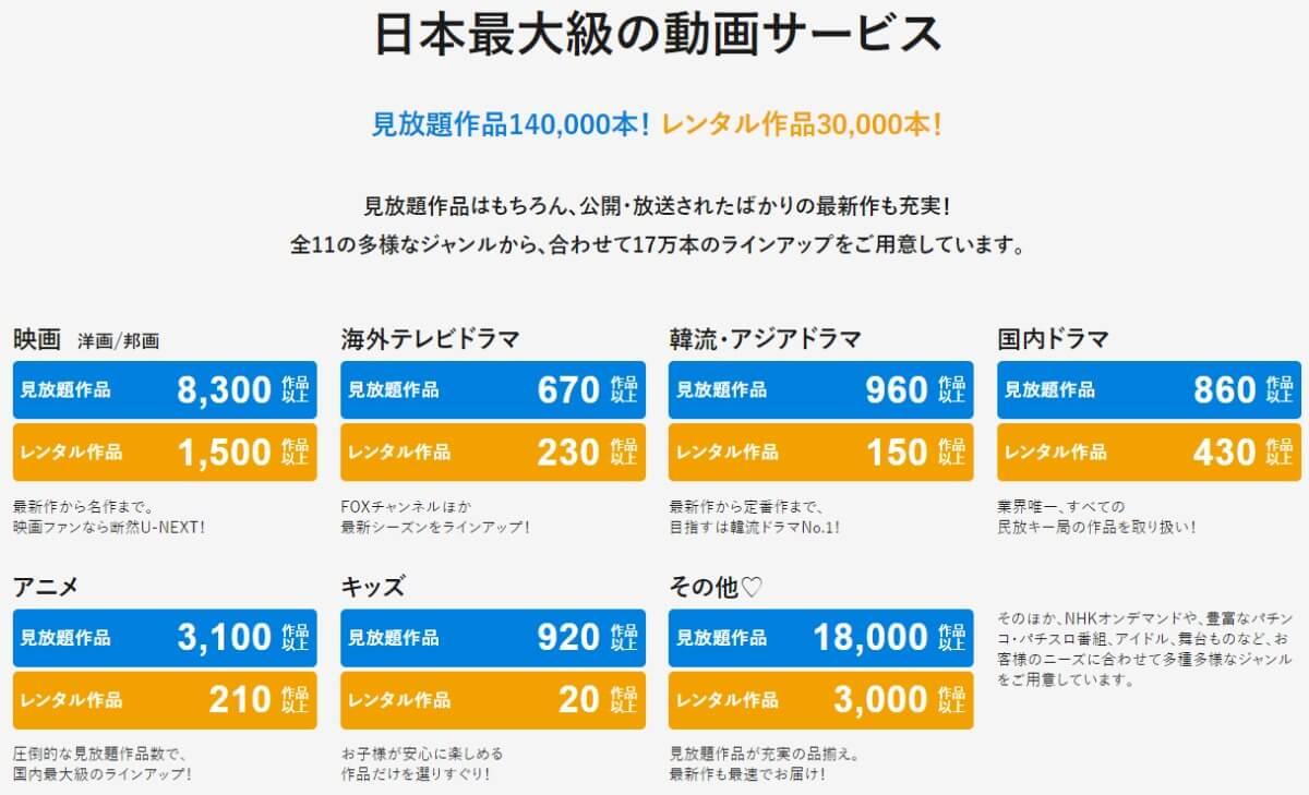 U-NEXT(ユーネクスト)の配信ジャンルと配信作品数