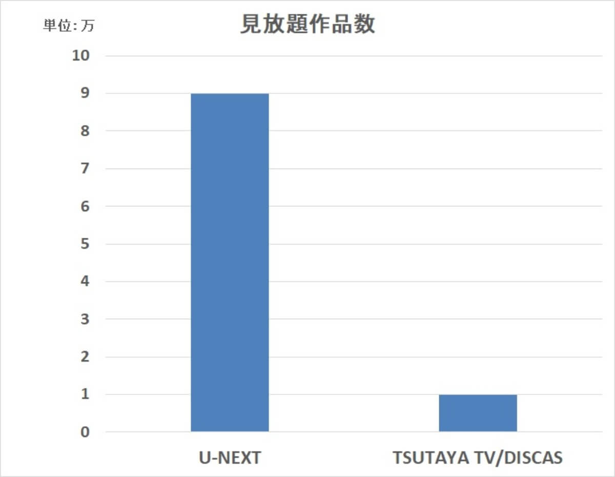 TSUTAYA TV/DISCAS vs U-NEXT