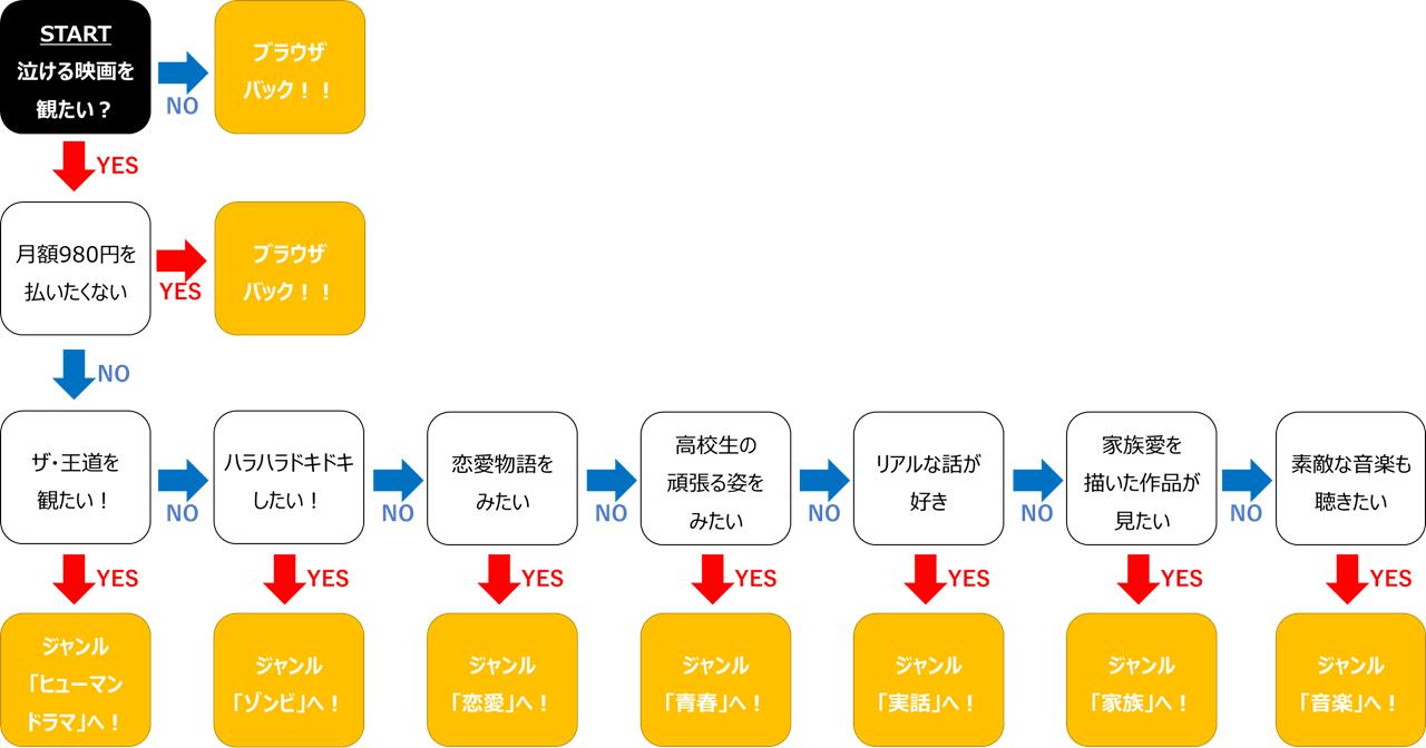 netflix_泣ける映画のYES/NOアンケート