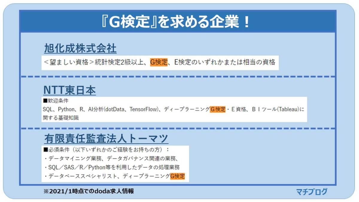 G検定を求める企業