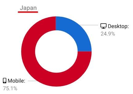 日本の検索割合_モバイルとパソコンの図