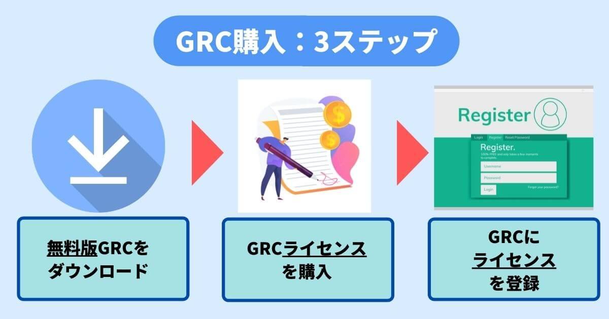 GRC購入の手順画像